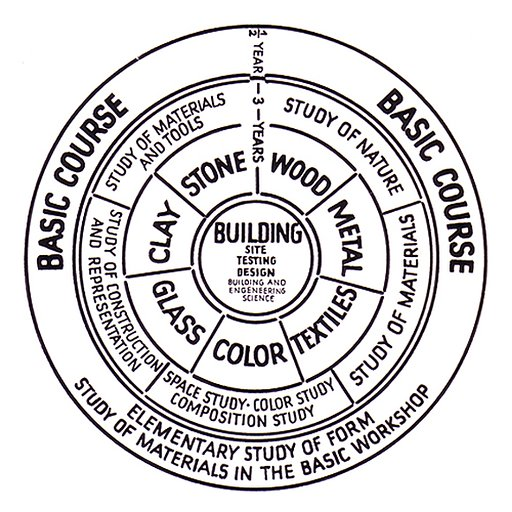 The Bauhaus Wheel Diagram