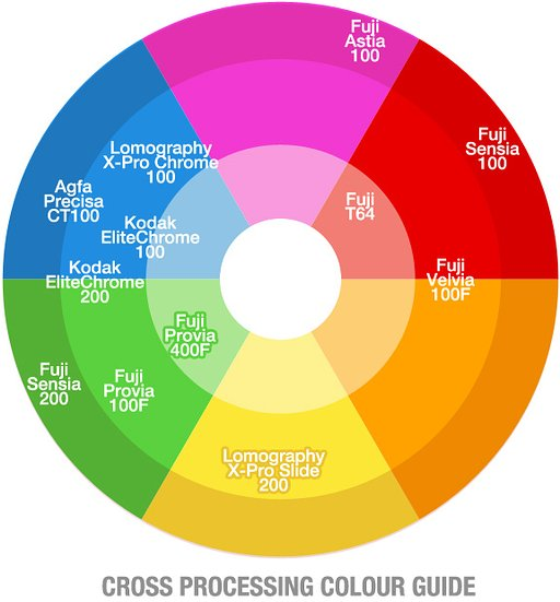 Cross Processing Colour Guide