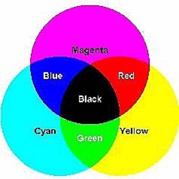 the color system used here is subtractive which can seem a little illogical at first glance cyan magenta and yellow can be used to produce any shade of
